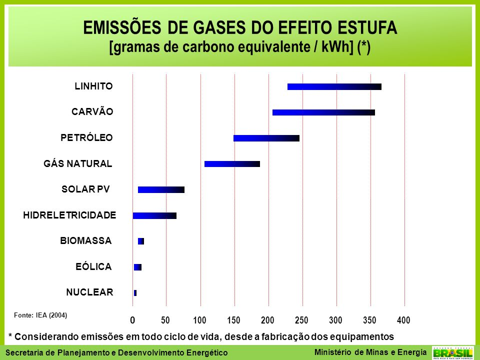 EMISSÕES DE GASES DO EFEITO ESTUFA [gramas de carbono equivalente / kWh] (*)